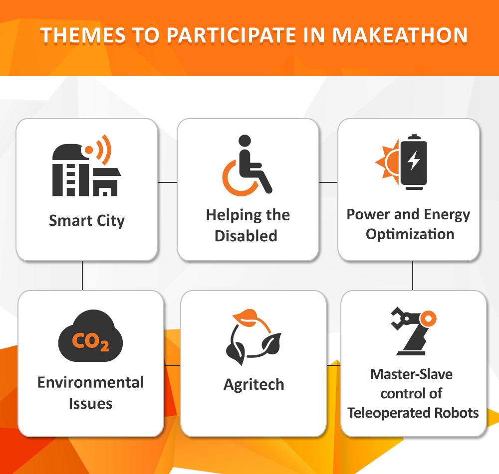 Avishkaar Makeathon Themes