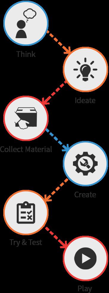 Process of Making
