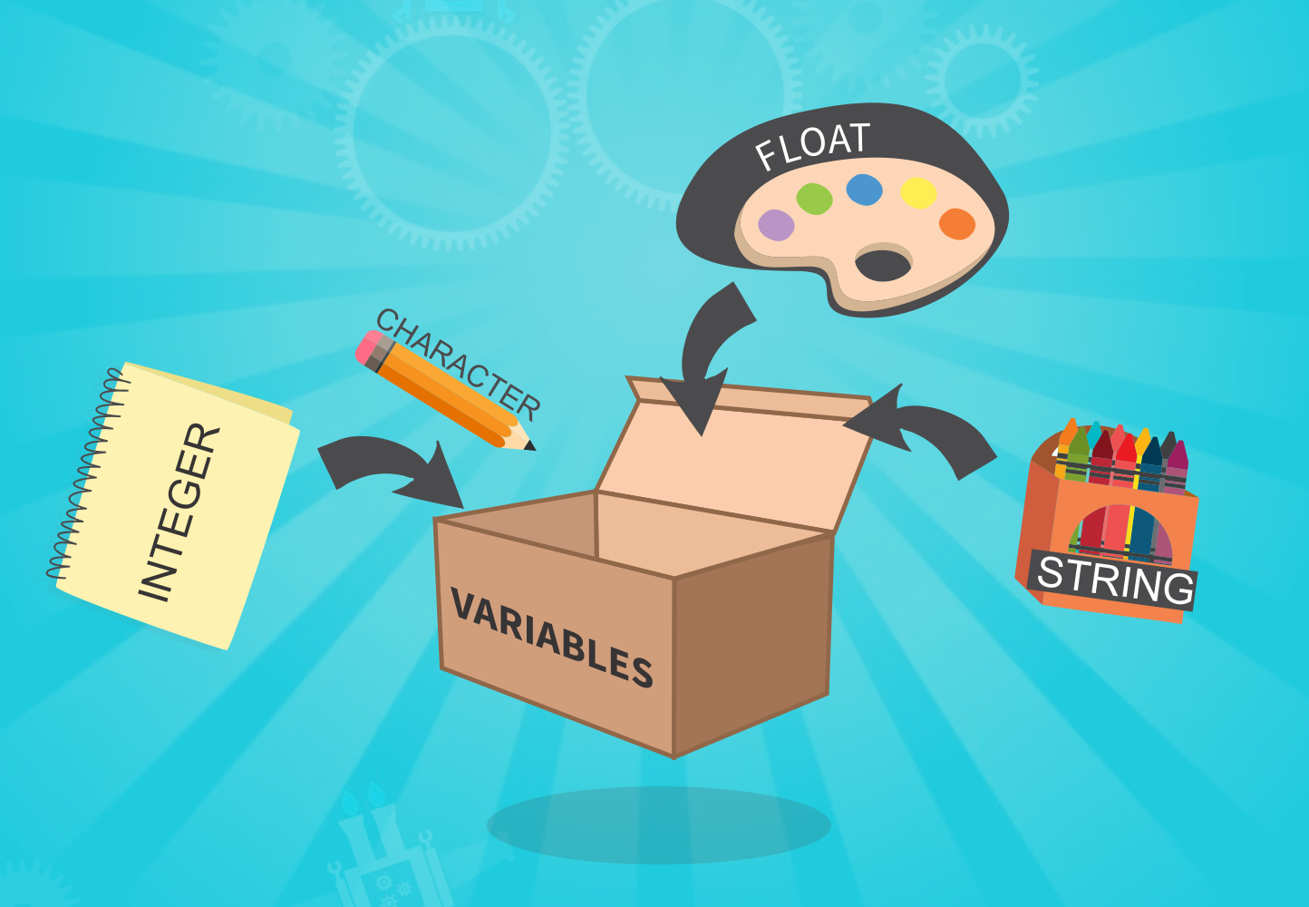 Steps to Make What are variables?