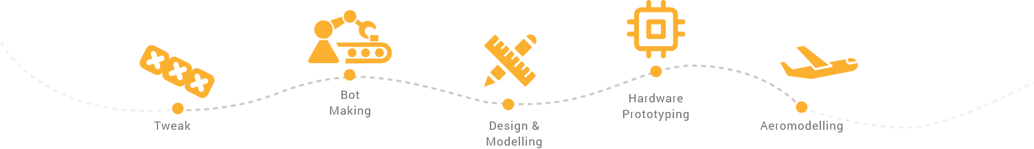 Avishkaar | Creating Makers with MakerSpaces & Robotics DIY Kits
